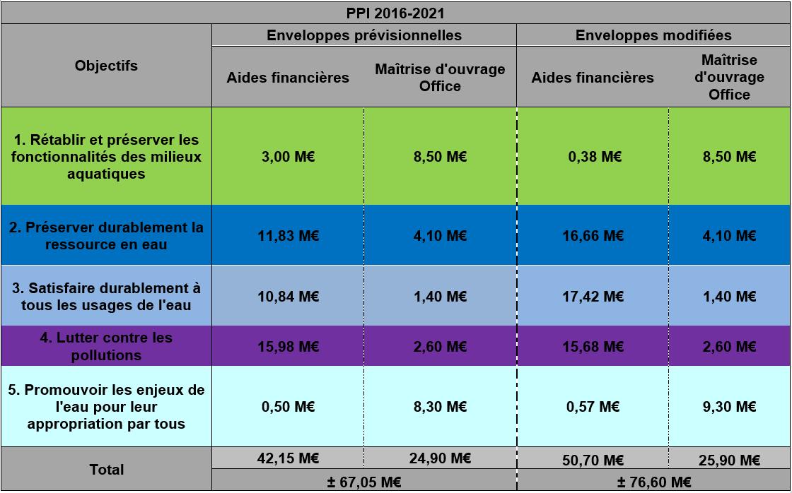 PPI 2016-2021