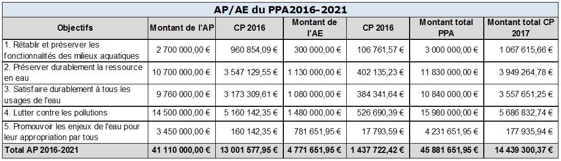 AP/AE du PPA 2016-2021