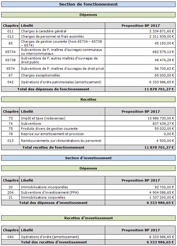 Budget détaillé 2017