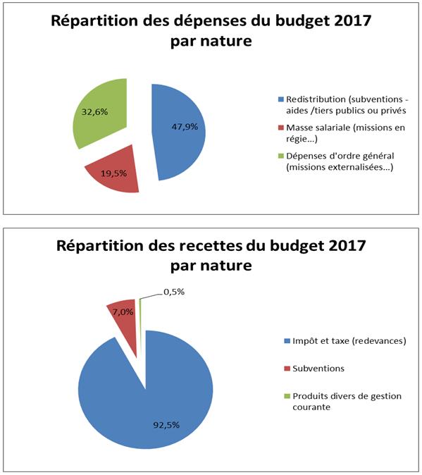 Répartition du budget 2017