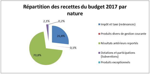 Répartition des recettes du budget 2017