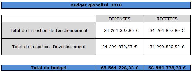 Budget globalisé 2018
