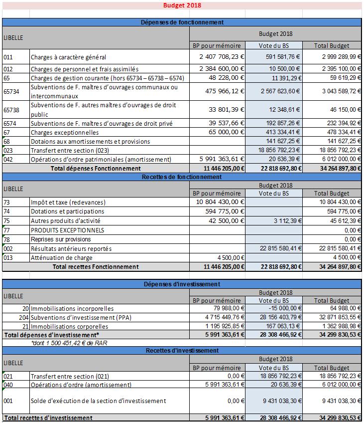 Budget détaillé 2018