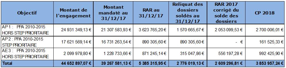 Reste à réaliser - PPI 2010-2015
