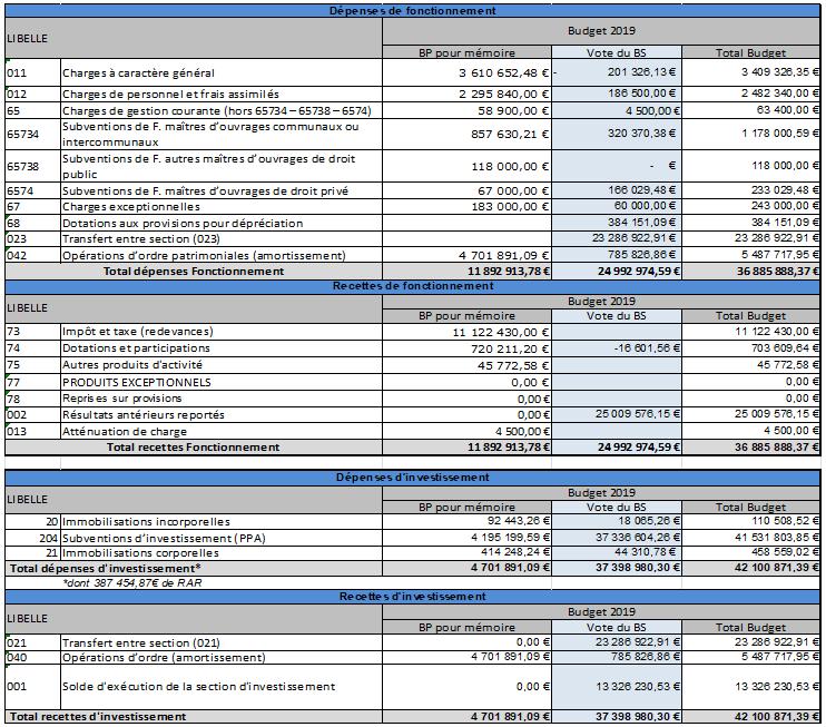 Budget détaillé 2019