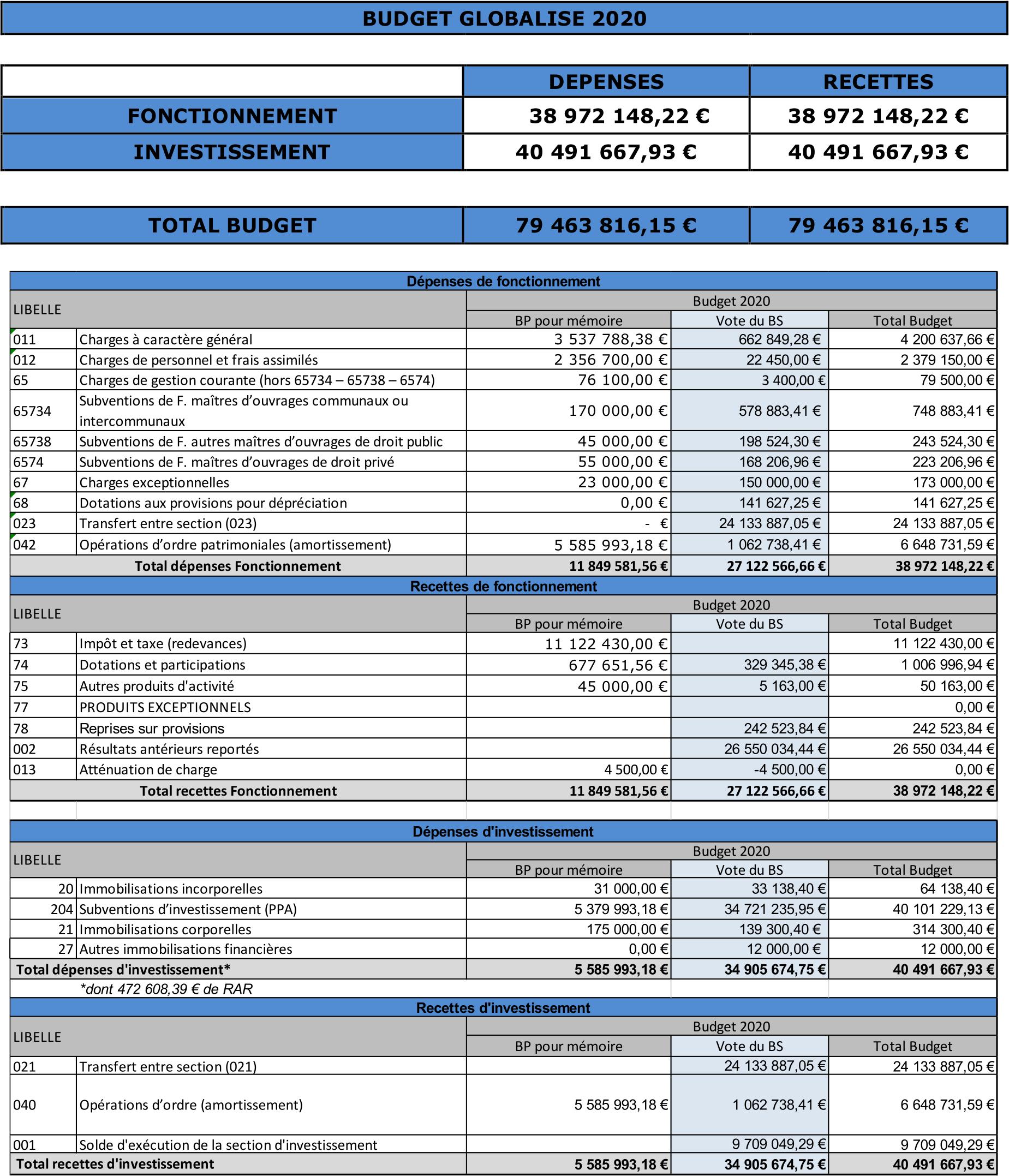 Budget globalisé 2020