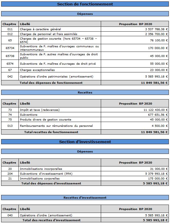 Budget détaillé 2020
