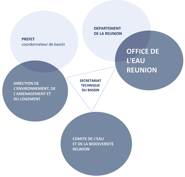 Office et ses partenaires